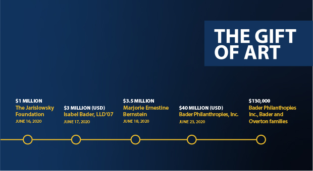 Timeline of Gift of Art donations