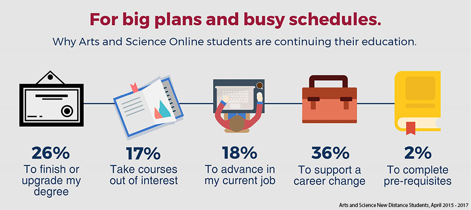 Why Arts and Science Online students are continuing their education. Twenty-six percent are finishing or updrading their degrees; seventeen percent are taking courses out of interest; eighteen percent are advancing their current job; thirty-six percent are supporting a career change; and two percent are completing their pre-requisites.