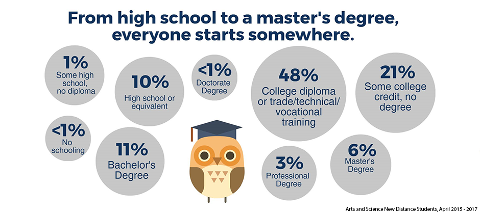 Statistics showing the percentage of people with different educational backgrounds. Forty-eight percent have a college diploma or trade, technical, vocational training; twenty-one percent have some college credit with no degree; eleven percent have a Bachelor's Degree; ten percent have high school or equivalent; six percent have a Master's Degree; three percent have a Professional Degree; one percent have some high school with no diploma and less than one percent have a Doctorate Degree or no schooling.