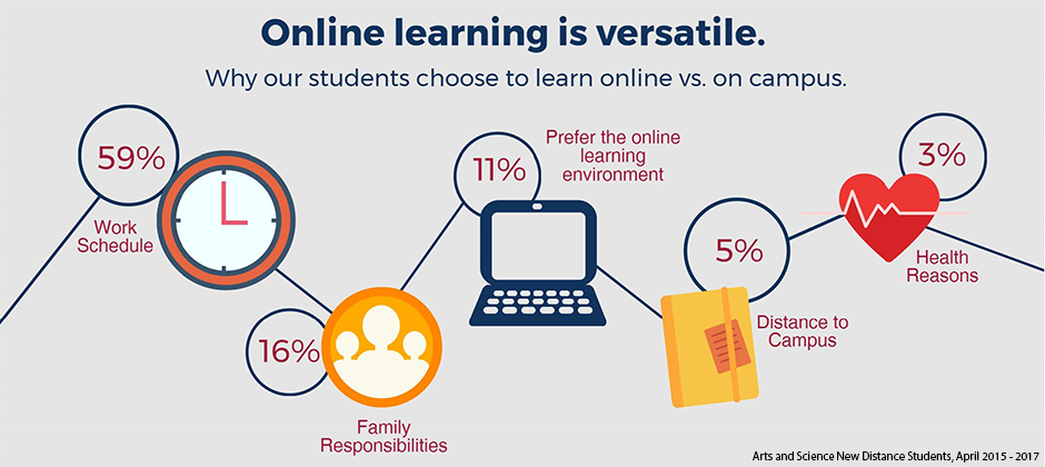 Why our students choose to learn online vs. on campus. Reasons include the following (from biggest to smallest): work schedule; family responsibilities; preference for online learning environment; distance to campus; and health reasons.