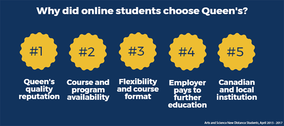 Why online students chose Queen's. Reasons include (from biggest to smallest): Queen's quality reputation; course and program availability; flexibility and course format; employer pays to further education; Canadian and local institution.