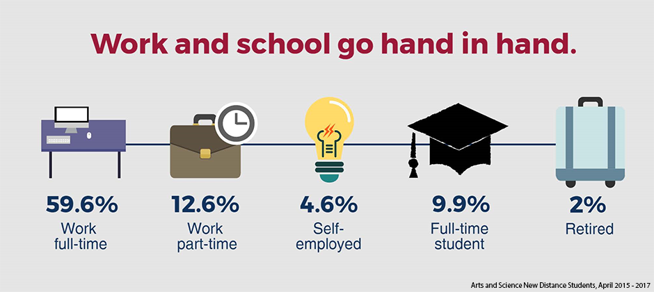 Statistics showing the percentage of people with different work schedules. Fifty-six point six percent work full time; twelve point six percent work part-time; four point six percent are self-employed; nine point nine percent are full-time students; and two percent are retired.