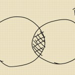 The vastly simplified Venn diagram of life