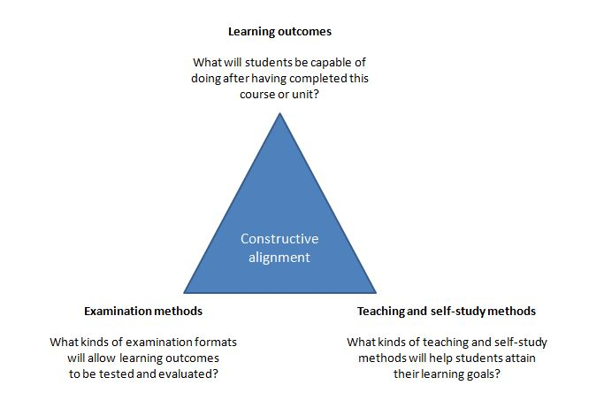 Constructive Alignment Model:  Learning objectives guide the development of course material and assessment; however, these components are all dependent on the relative alignment to one another
