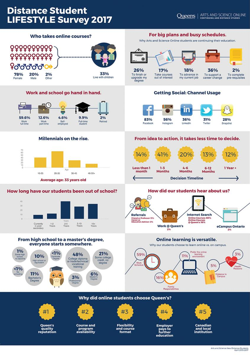 """Arts and Science Online Survey Results Graphic"""