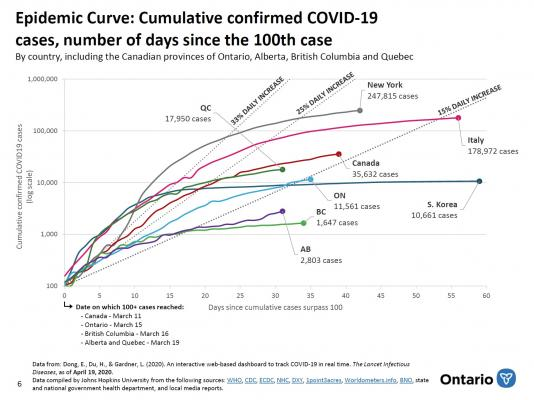 Modelling the spread of COVID-19