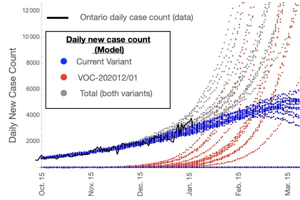 Graph modeling the potential spread of COVID-19 in Ontario