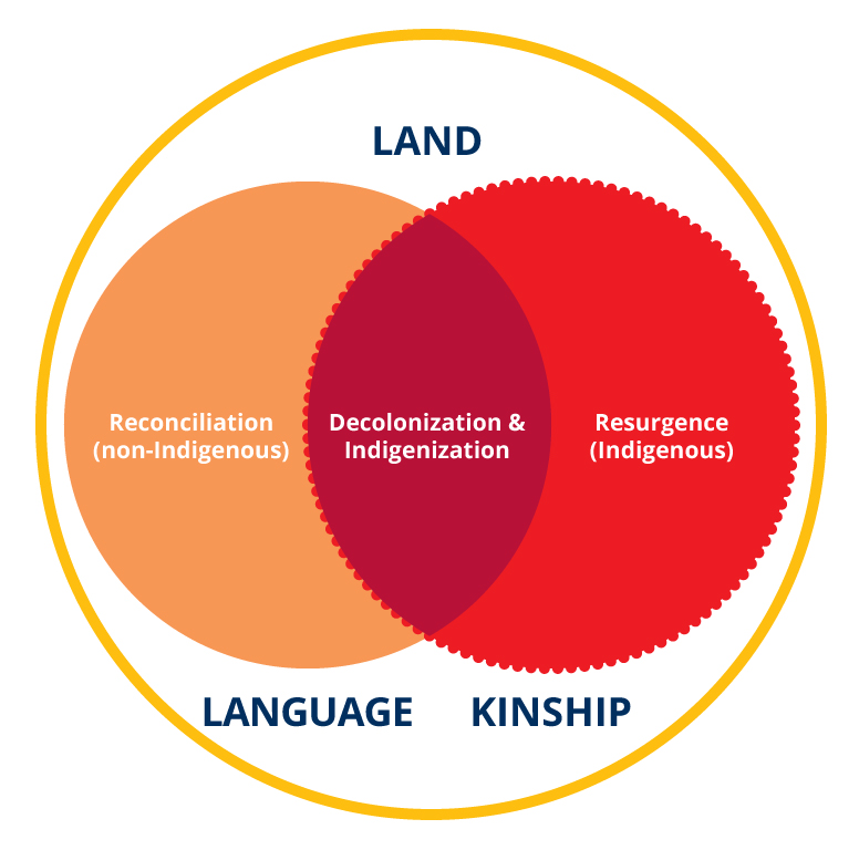 venn diagram showing intersection of of land, language and kinship; reconciliation overlapping with resurgence creates a space for decolonization and Indigenization