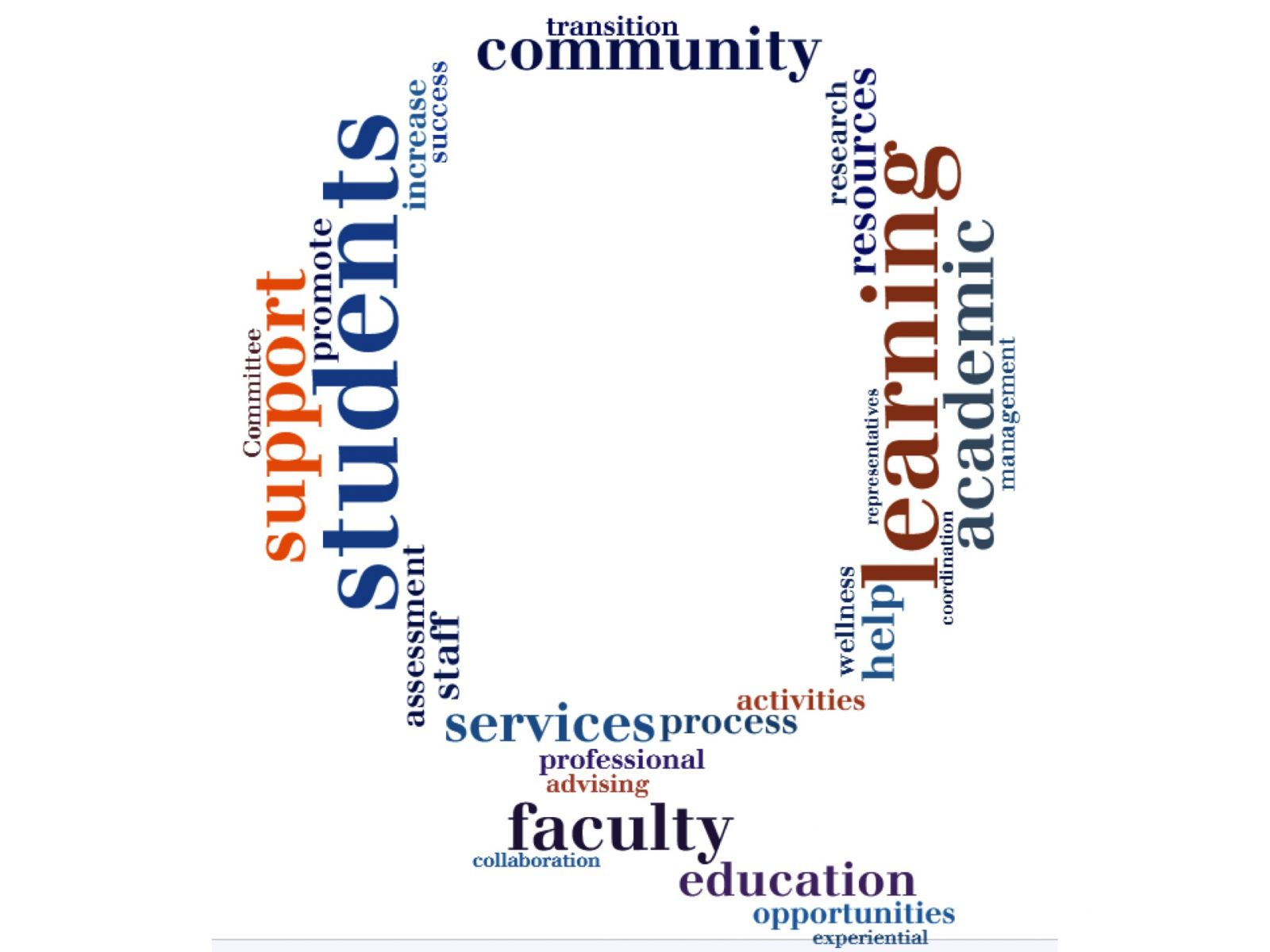 Word-cloud generated from instructor feedback