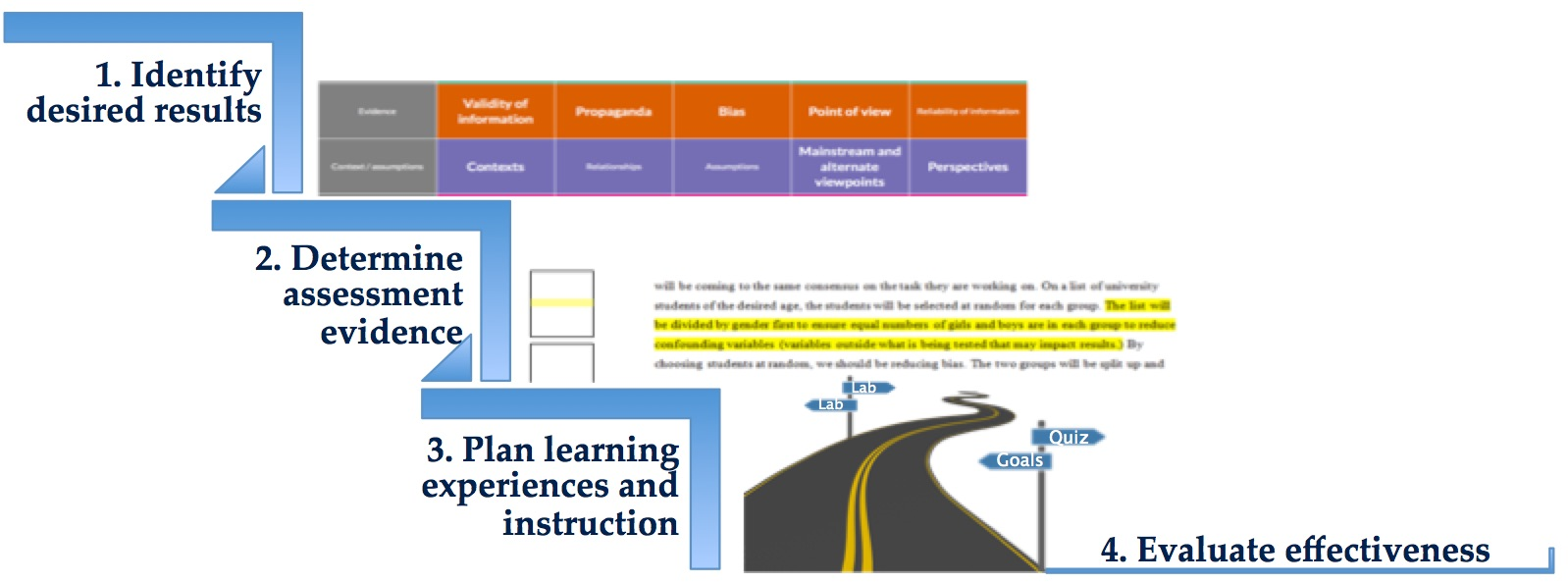Graphic displaying steps of backward design: Identify desired results, determine assessment evidence, plan learning experiences and instruction, evaluate effectiveness
