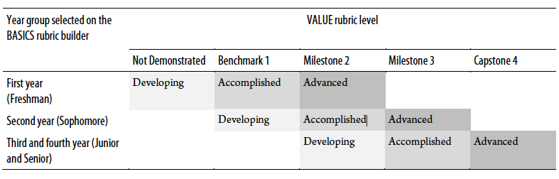 Table displaying the mapping of BASICS rubric and VALUE rubric levels to one another over the four years of undergraduate study.