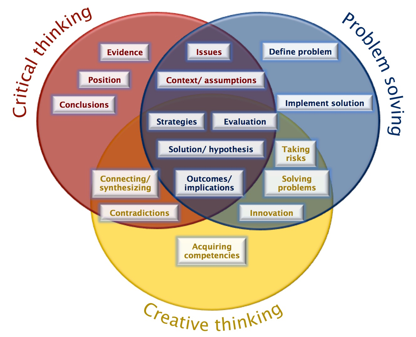 what is critical thinking and problem solving skills How to think critically and problem solve by z hereford  we can view them as opportunities to hone our critical thinking and problem-solving skills.
