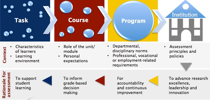 Task- Course- Program (Context- Rationale for assessment)