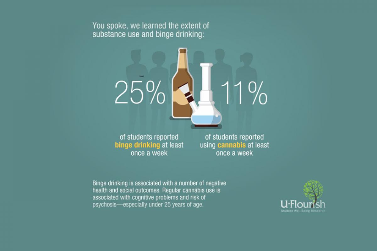 [Substance use and binge drinking graphic]