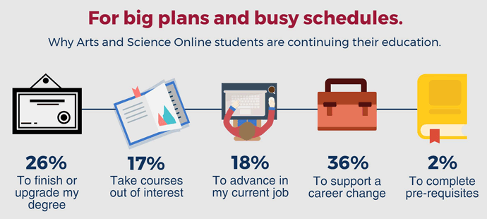 [Infographic: Why Arts and Science students are continuing their education]