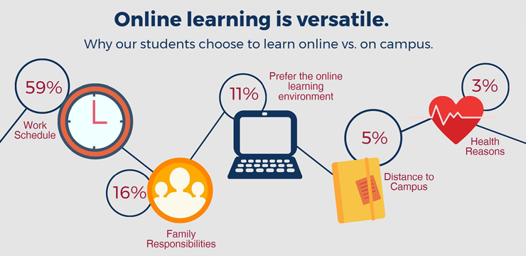 [Infographic: Why students choose to learn online vs. on campus]