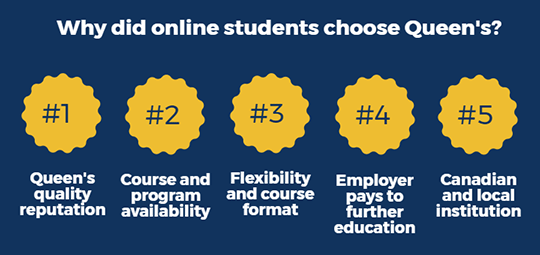 [Infographic: Why did online students choose Queen's?]