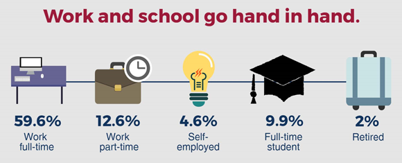 [Infographic: Work and school go hand in hand]