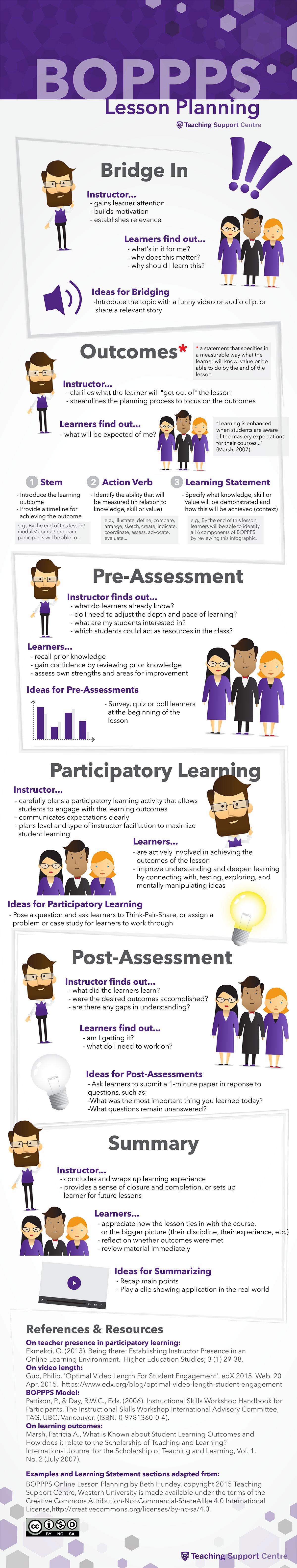 BOPPPS Model for Lesson Planning