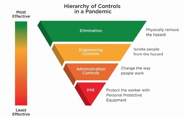 Hierarchy of Control in a Pandemic